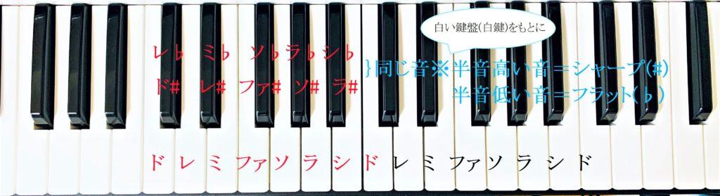 鍵盤の説明