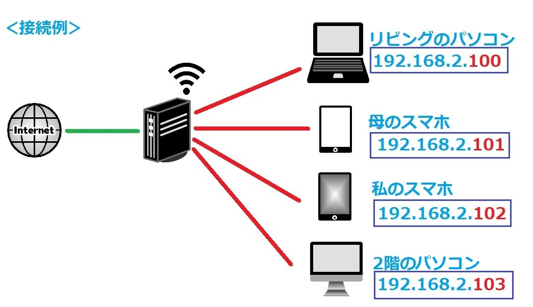 Wi-Fi接続例