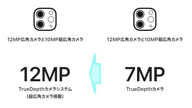 カメラ性能比較