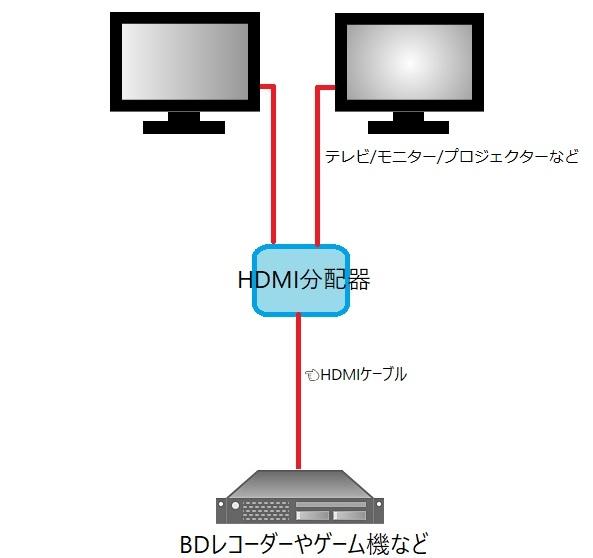HDMI分配器使い方の図