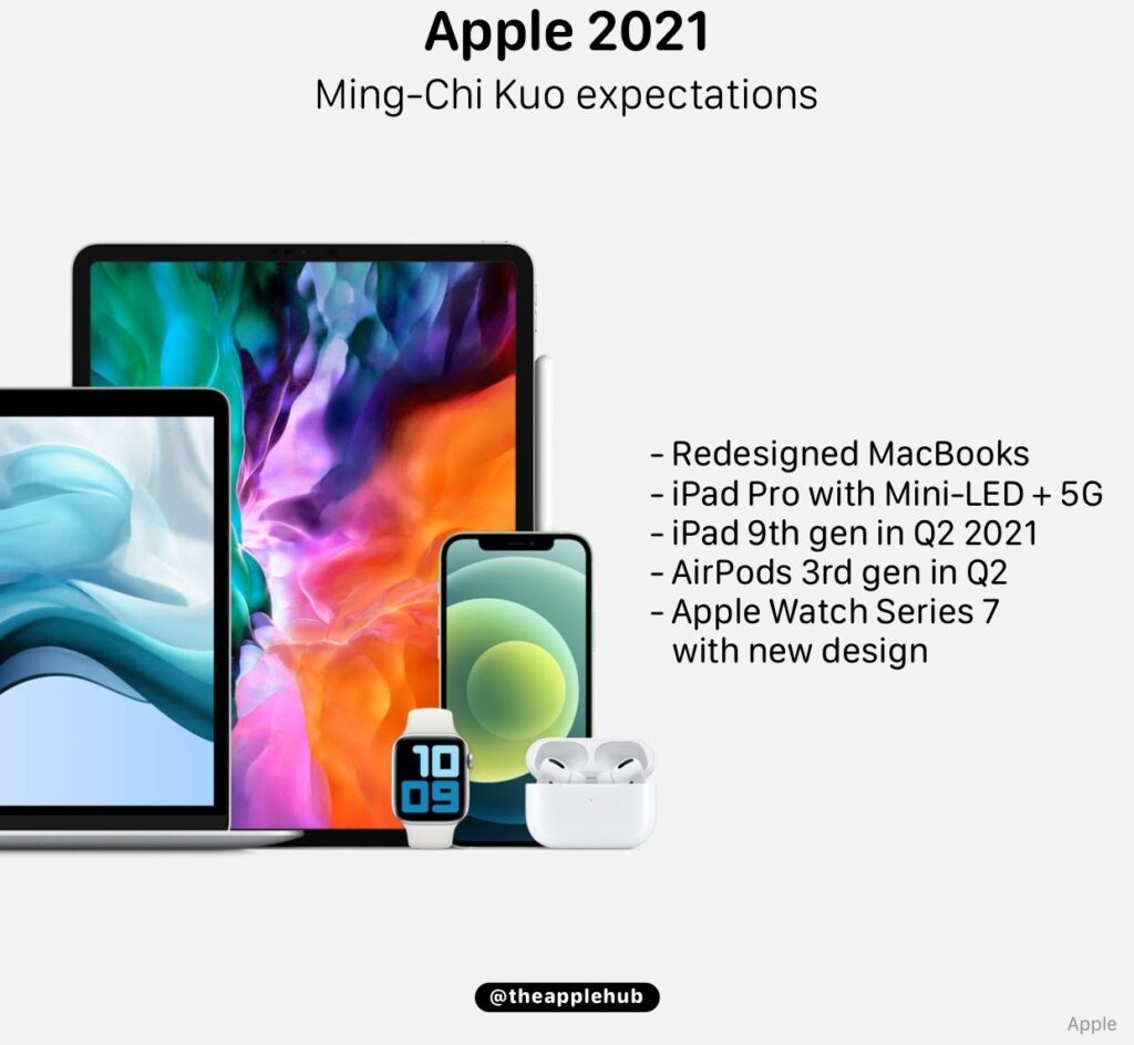 Apple's 2021 product lineup