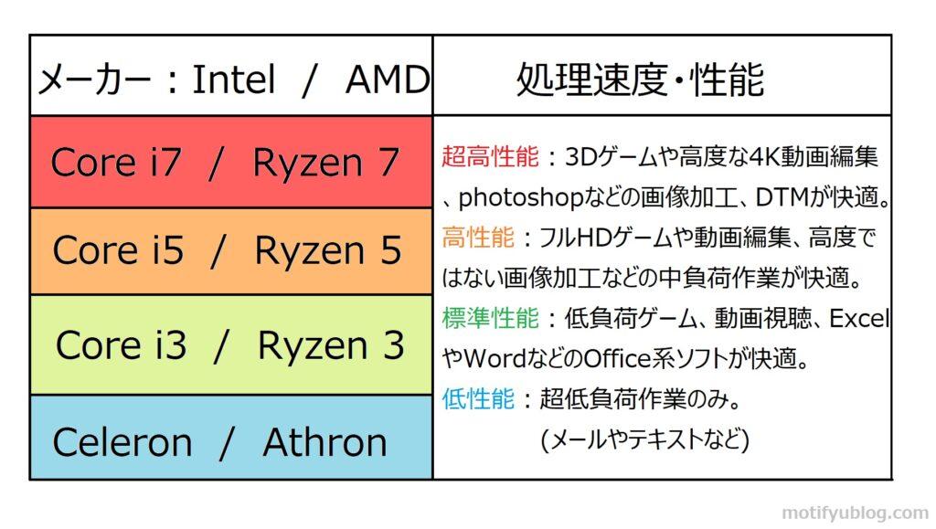 CPUのスペック目安