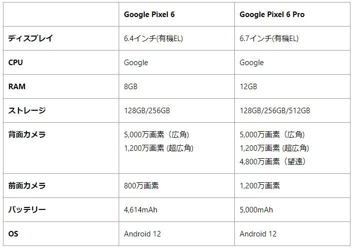 Google Pixel 6とPixel 6 Proのスペックの違い