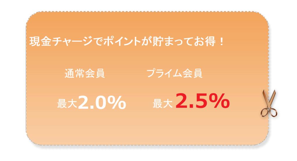 Amazonチャージ詳細