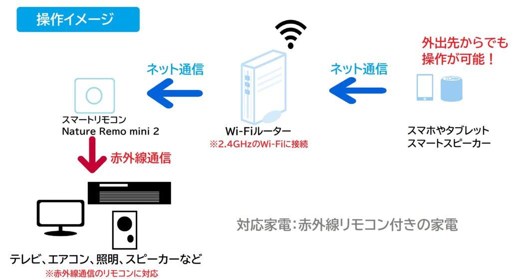 スマートリモコンの操作イメージ