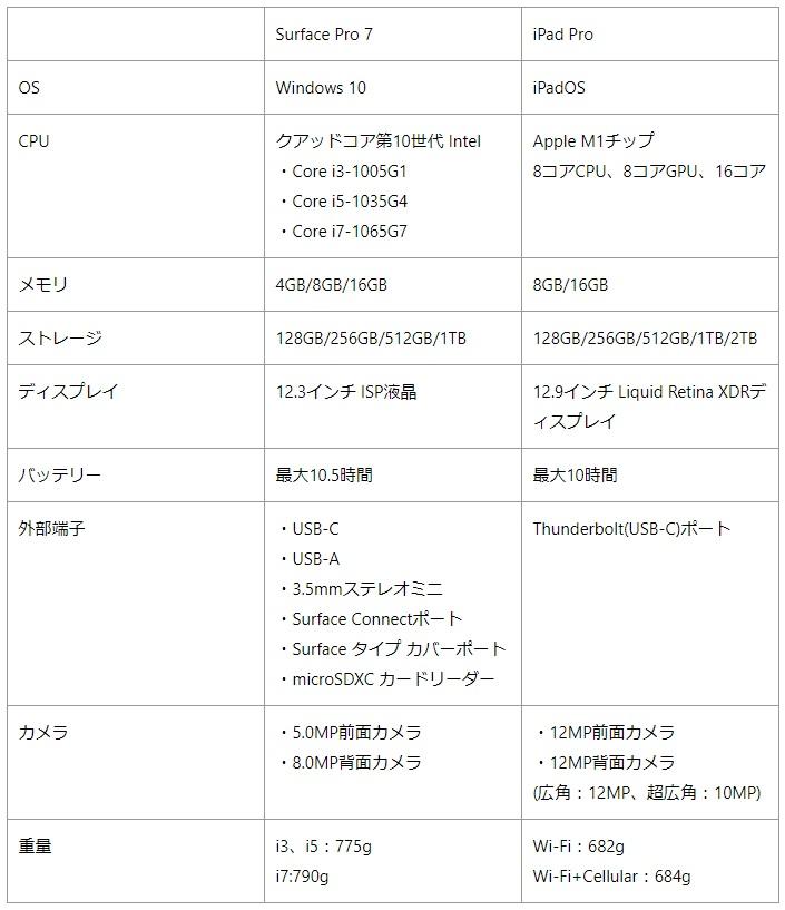iPad ProとSurface Proのスペック比較表