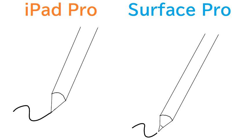 iPad ProとSurface Proのタッチペン比較