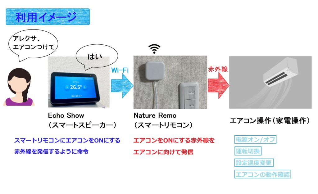 Echo Show 5スマートホーム化のイメージ図