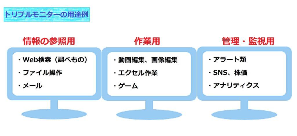 トリプルモニターの用途例