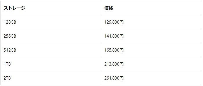 新型iPad Pro12.9インチの値段